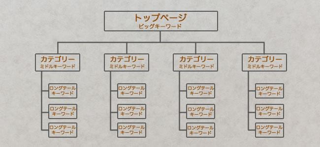 ロングテール戦略の構造